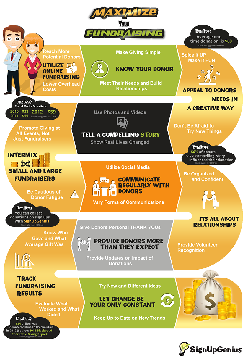 maximized fundraising infographic