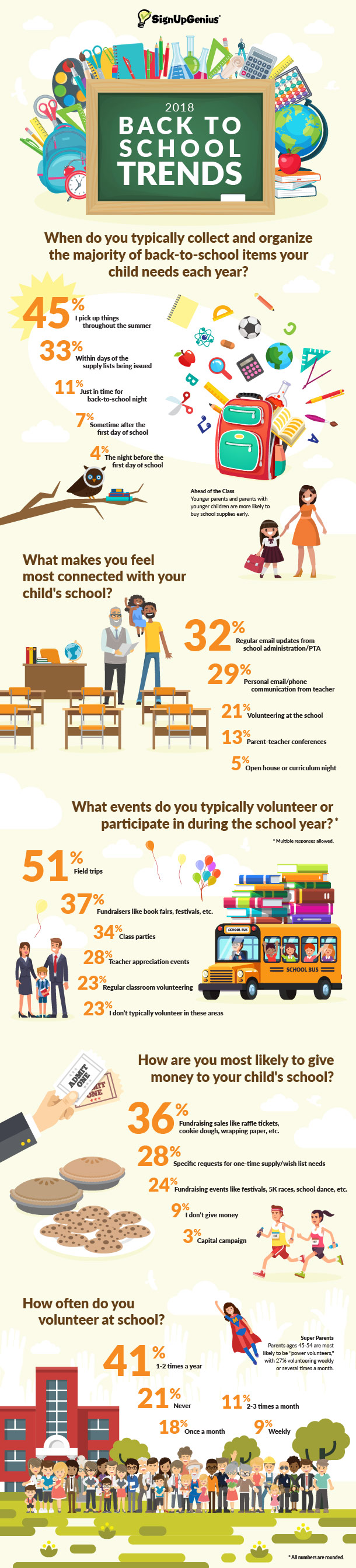 Back to School 2018: Organizing and Volunteer Trends